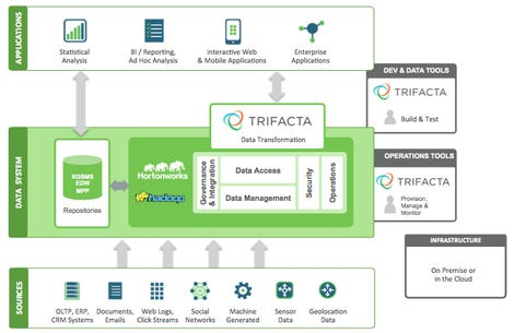 trifacta-hortonworks-modern-data-architecture.png
