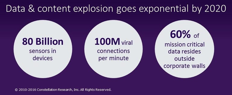 Data explosion by 2020