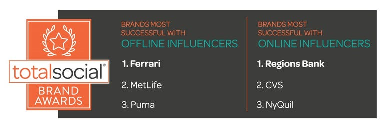 Which brands are most successful with everyday influencers ZDNet