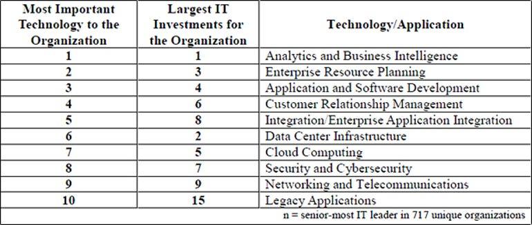 SIM IT Trends - IT investment