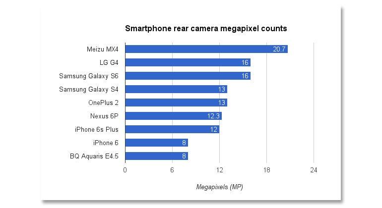smartphone-cameras-megapixels.jpg