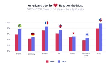 Netflix leads Most successful Facebook brands in 2018 zdnet