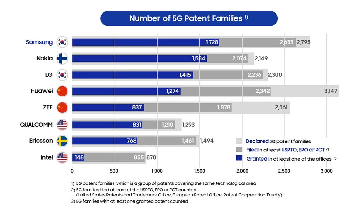 number-of-5g-patent-families.png