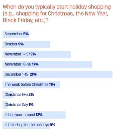 Two out of five online shoppers start holiday shopping at Amazon zdnet