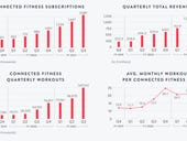 Peloton will add digital pass codes to treadmills, take Q4 hit on recall, added safety features