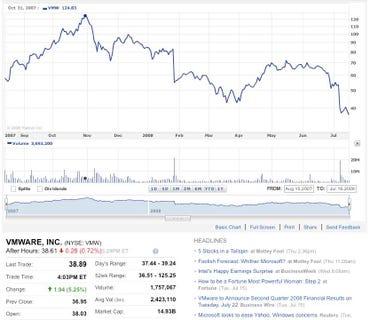 VMWare Stock Chart