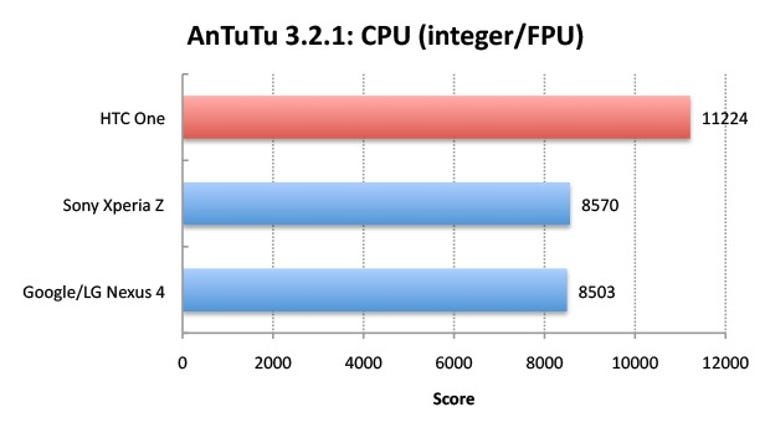 htc-one-antutu-cpu-v1 benchmark results