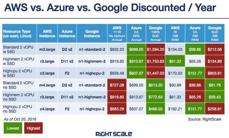 cloud-cost-comparison-3.png