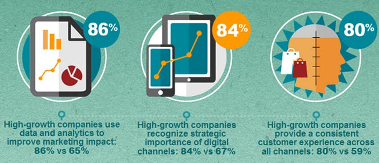 Digital business transformation - Accenture