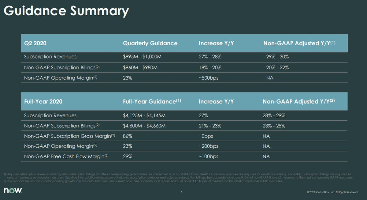 servicenow-q1-2020-guidance.png