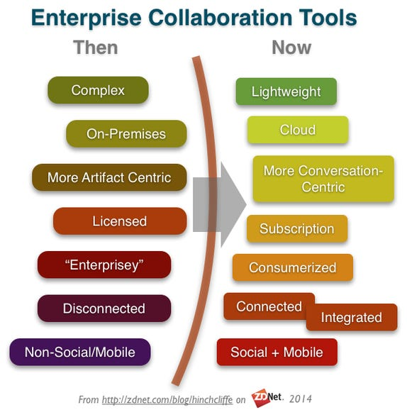 New applications and services bring numerous innovations to enterprise collaboration