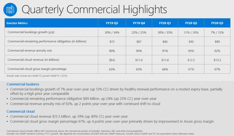 Microsoft benefits from a boom in cloud revenues