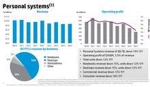 HP: Autonomy had 'serious accounting improprieties'