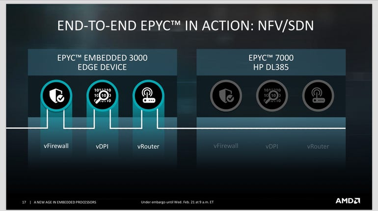AMD debuts embedded EPYC and Ryzen processors