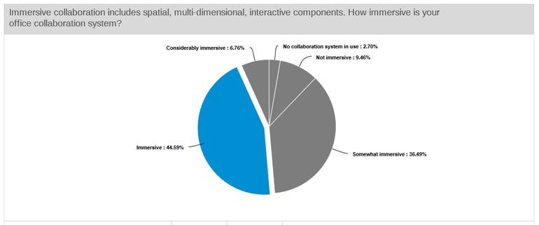 Only half of workers think their office collaboration system is immersive ZDNet