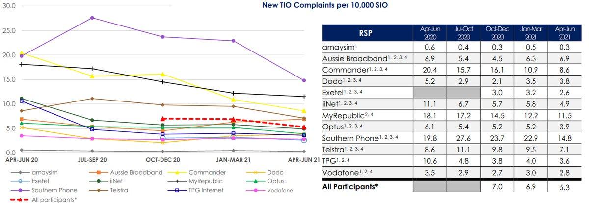 tio-complaints-june-21.png