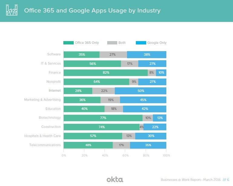 okta-office-365-vs-google-apps.jpg