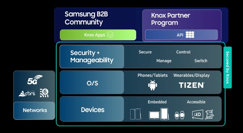 samsung-platform-with-knox-and-community.png