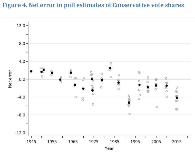 uk-net-error-in-conservative-vote-shares.jpg