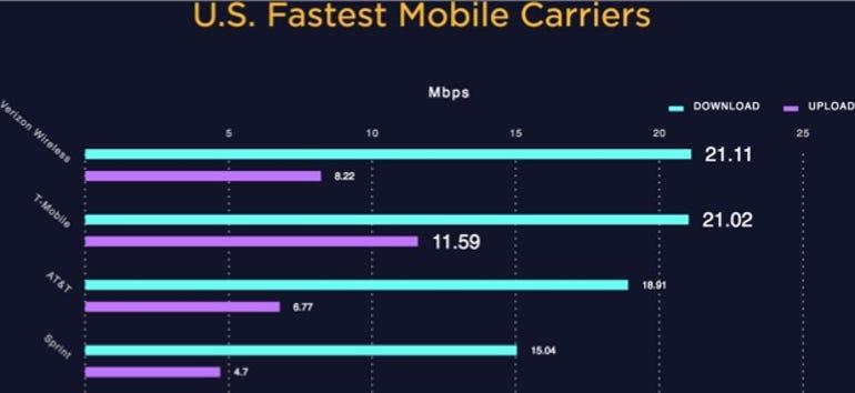 Average mobile carrier download/upload speeds.
