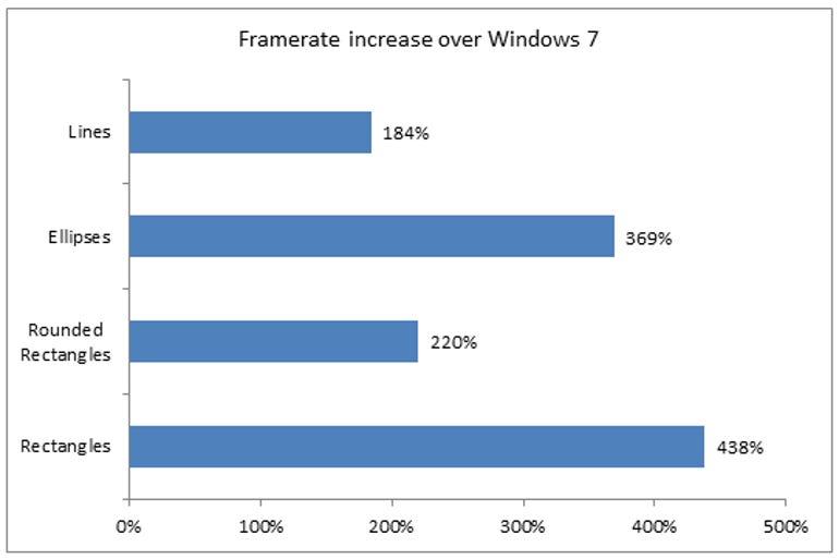 microsoft-windows-8-graphics-performance-framerate-increase