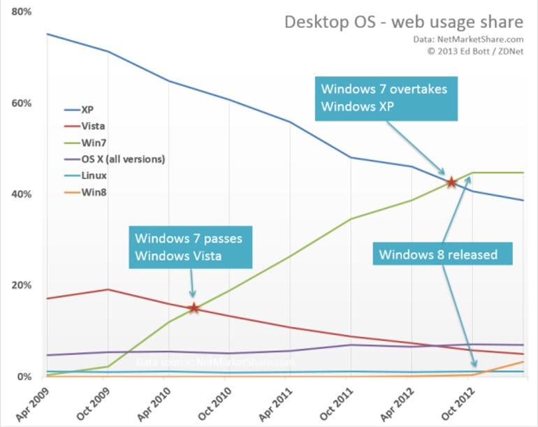 netmarketshare-march-2013-stats-620px-v2