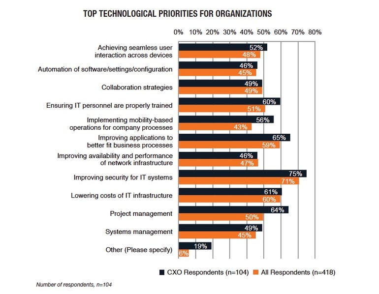 TPR technology priorities chart
