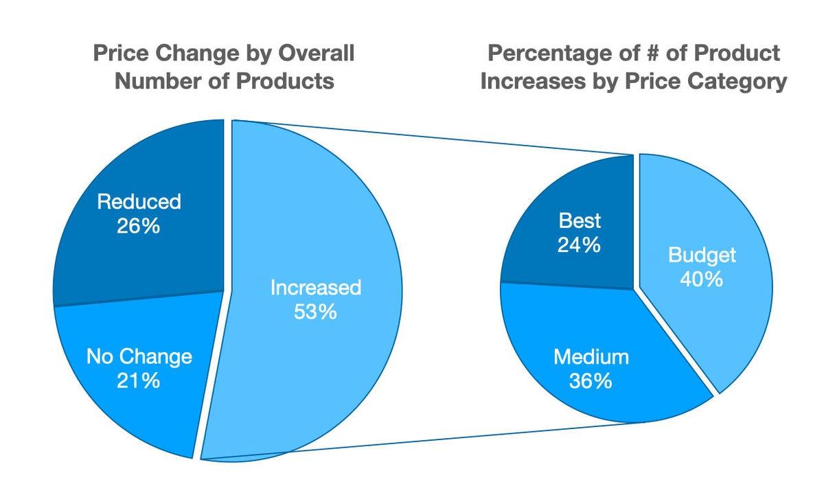 increase-percent-items.jpg