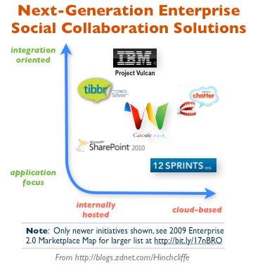 Next-Generation Enterprise Social Collaboration Solutions