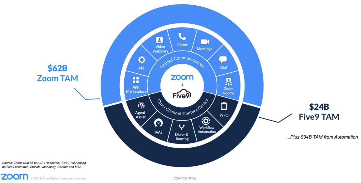 zoom-five9-portfolio.png