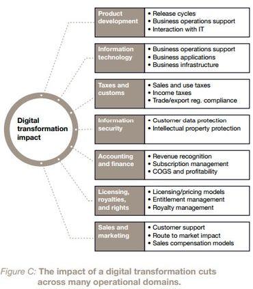 Digital transformation impact - PwC