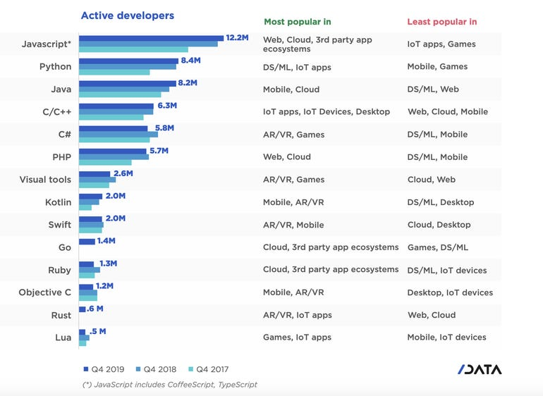 JavaScript attract millions of developers globally