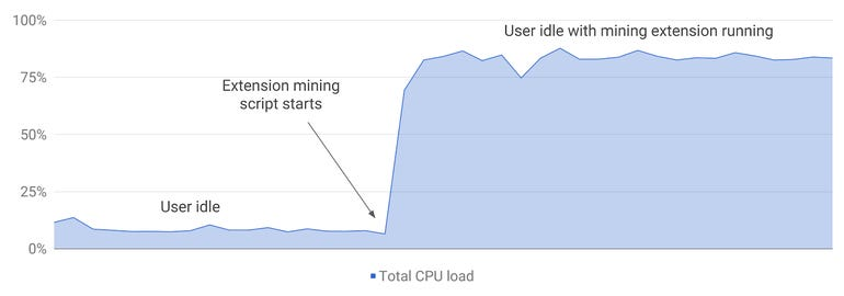 cpu-load-crypto-miner-extension-final.png