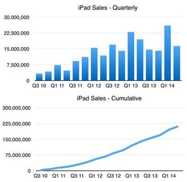 Apple iPad sales - historical