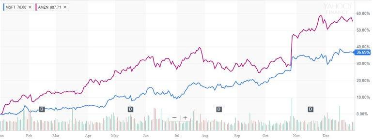 amzn-vs-msft-shares.jpg