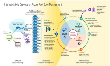root-zone-management-functions.jpg