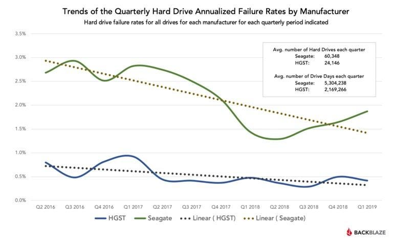 Quarterly failure rates for Seagate and HGST hard drives.
