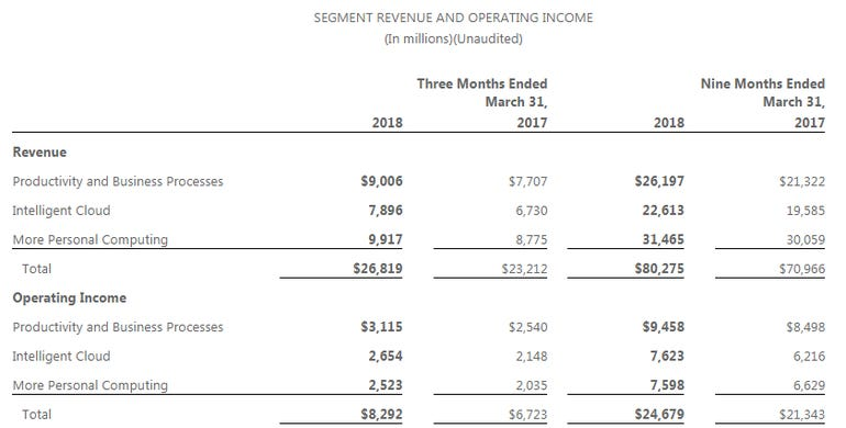 msft-q3-by-unit-2018.png