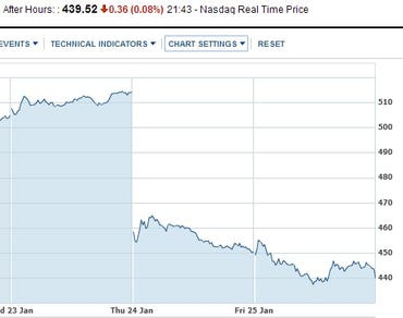 Graph showing Apple's share price