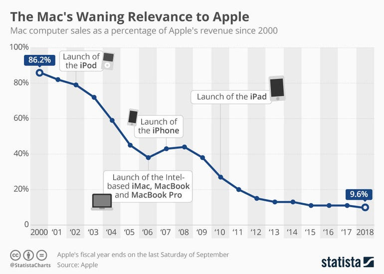 Mac sales as a percentage have declined, but revenue has been slowly increasing