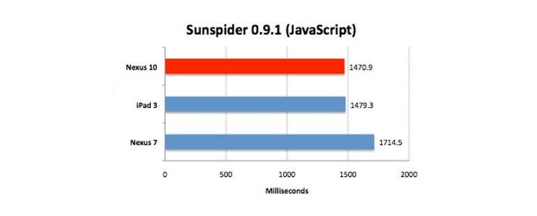 nexus-10-sunspider