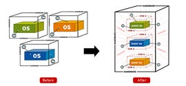 Virtualization illustration from Red HAt