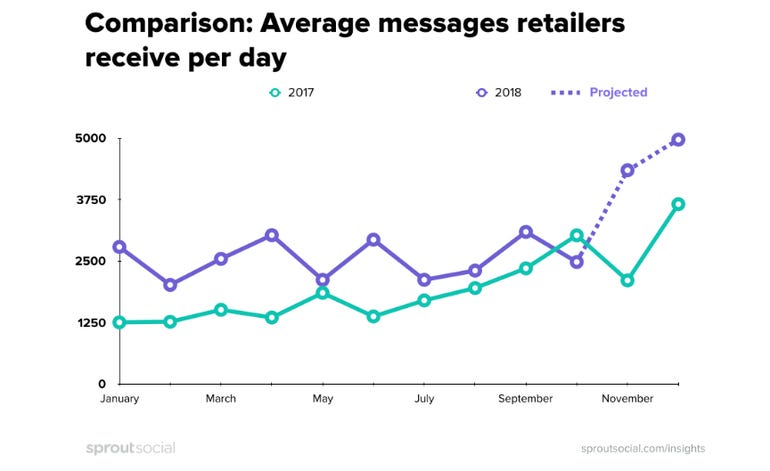 New data reveals the secret to holiday retail success ZDNet