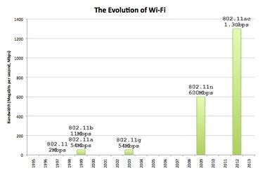 wifi-evolution