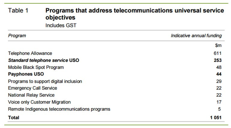 government-spending-telco-uso.png