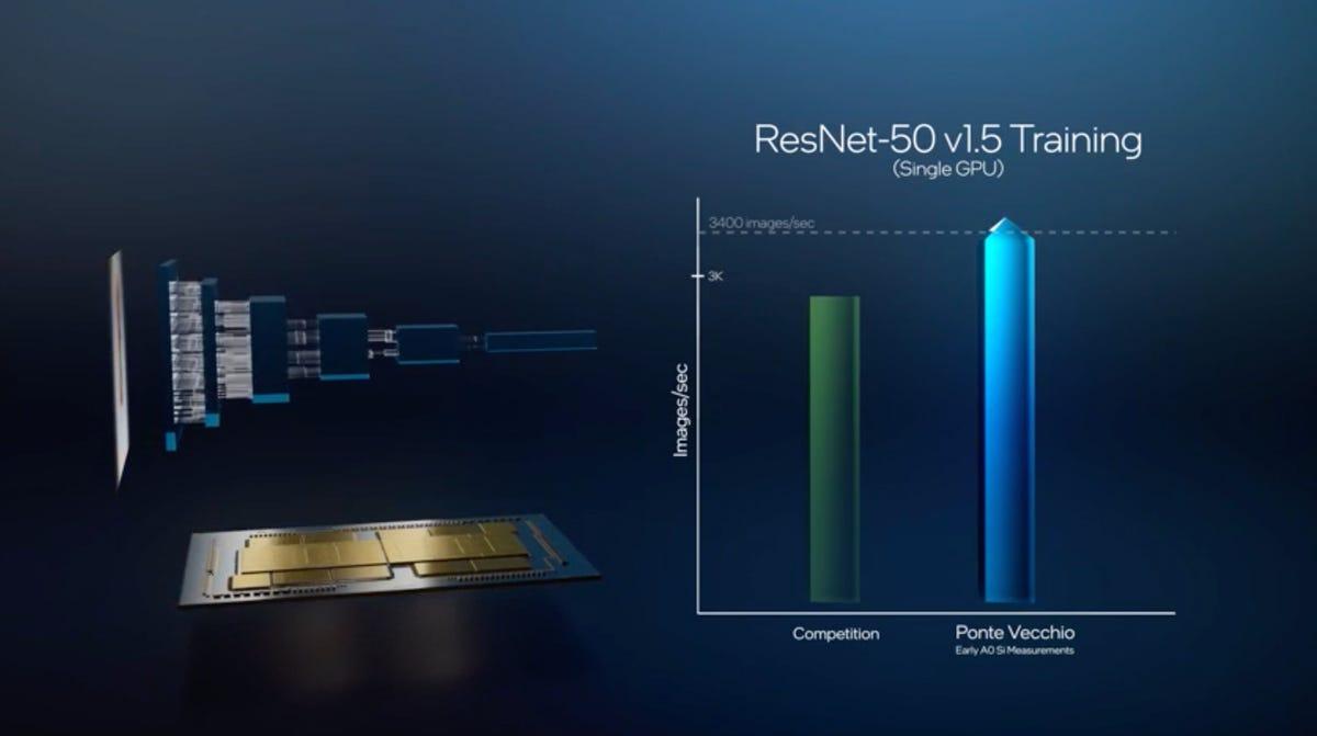 intel-2021-ponte-vecchio-resnet-training.png