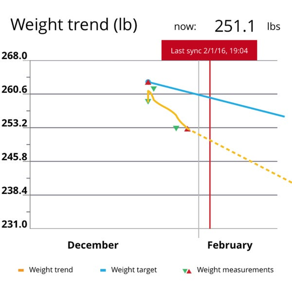 Weight trends