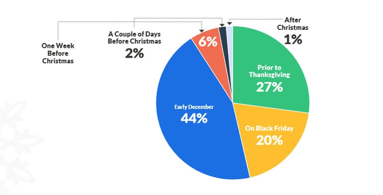 How to target Millennial holiday shoppers ZDNet