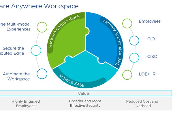 VMware rolls out 'Anywhere Workspace' suite of tools