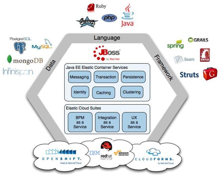 JBoss Cloud